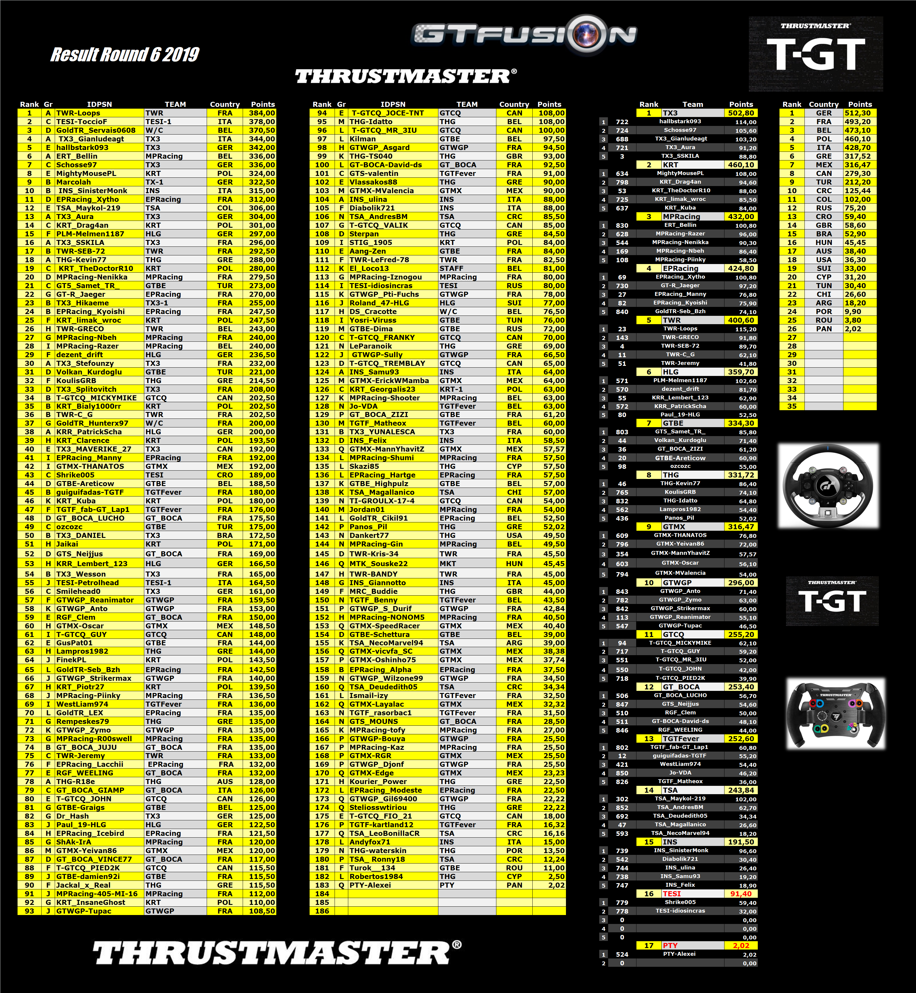 GTfusion 2019 Round6 2019 Final Thrustmaster GTSport World Championship Results