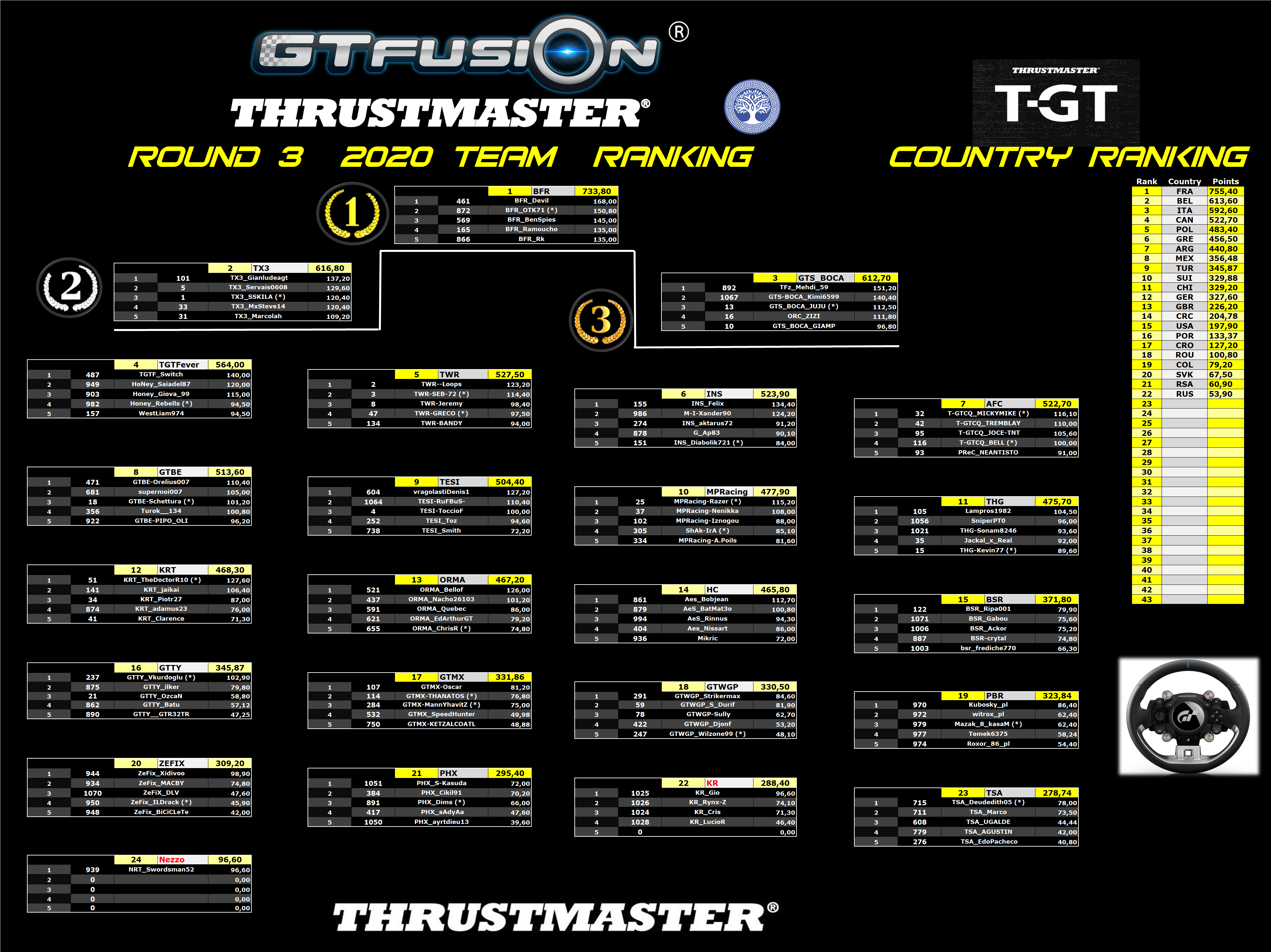 GTfusion GTSport World Championship Round 3 2020 Thrustmaster Team Results2