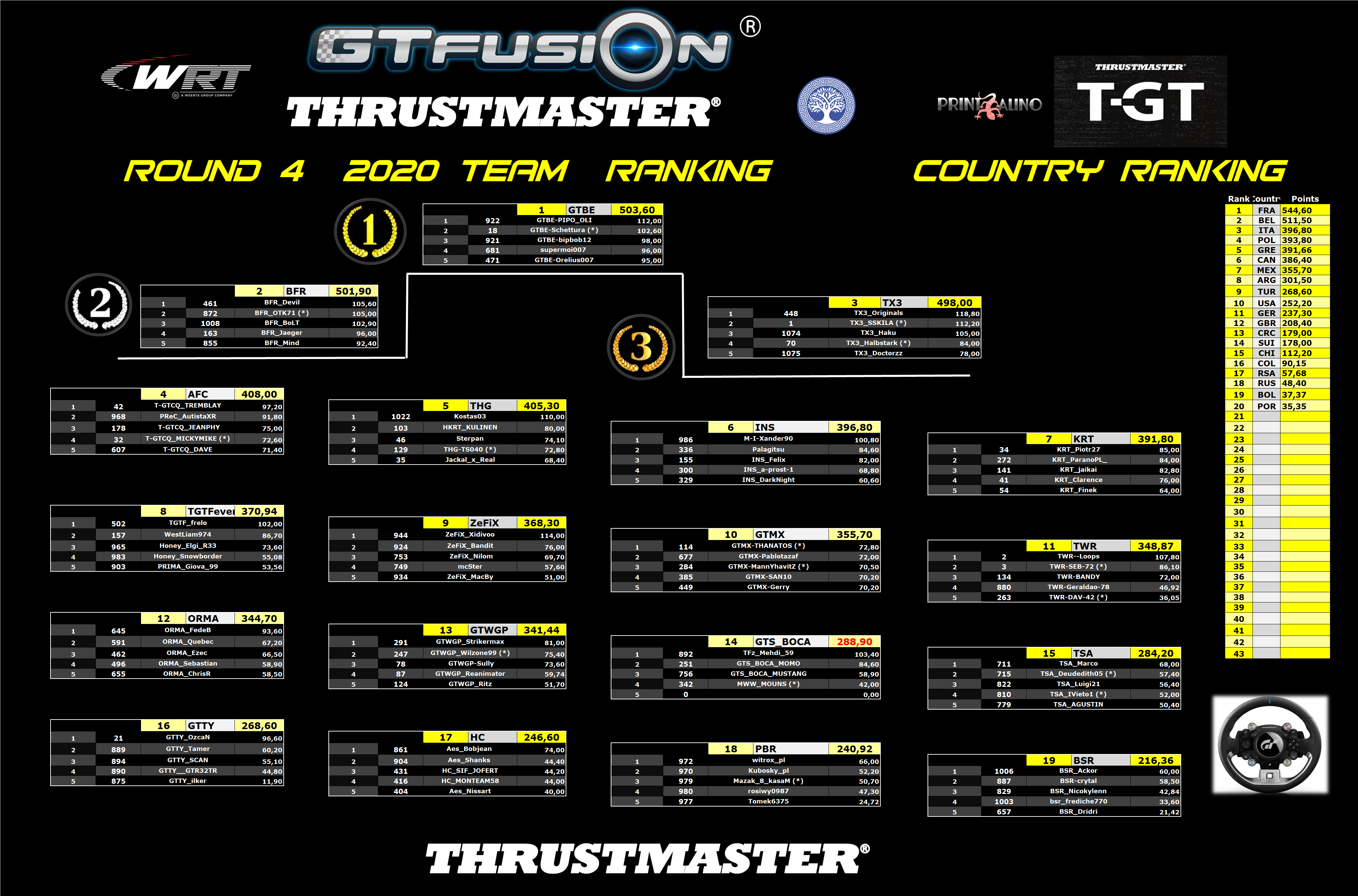 GTfusion GTSport World Championship Round 4 2020 Thrustmaster Team Results WRT