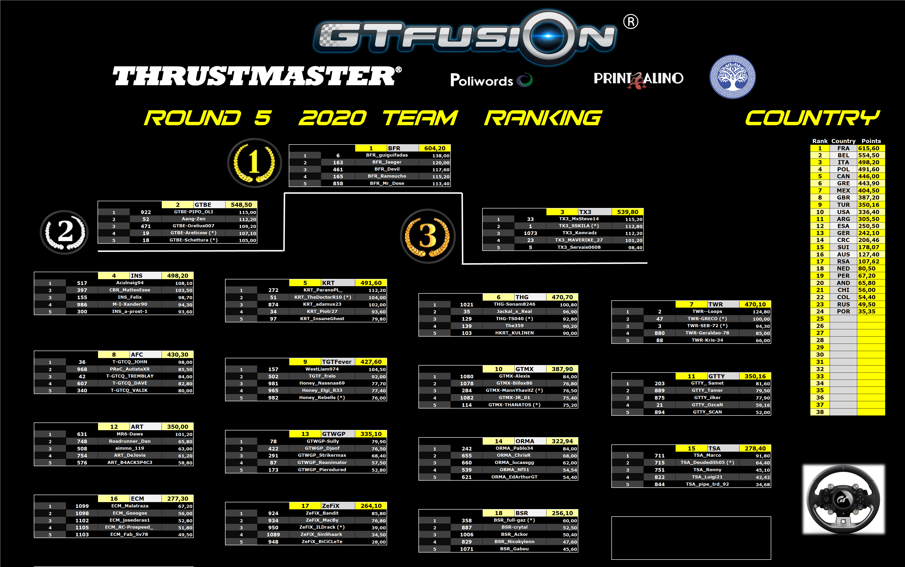GTfusion GTSport World Championship Round 5 2020 Thrustmaster Team Results