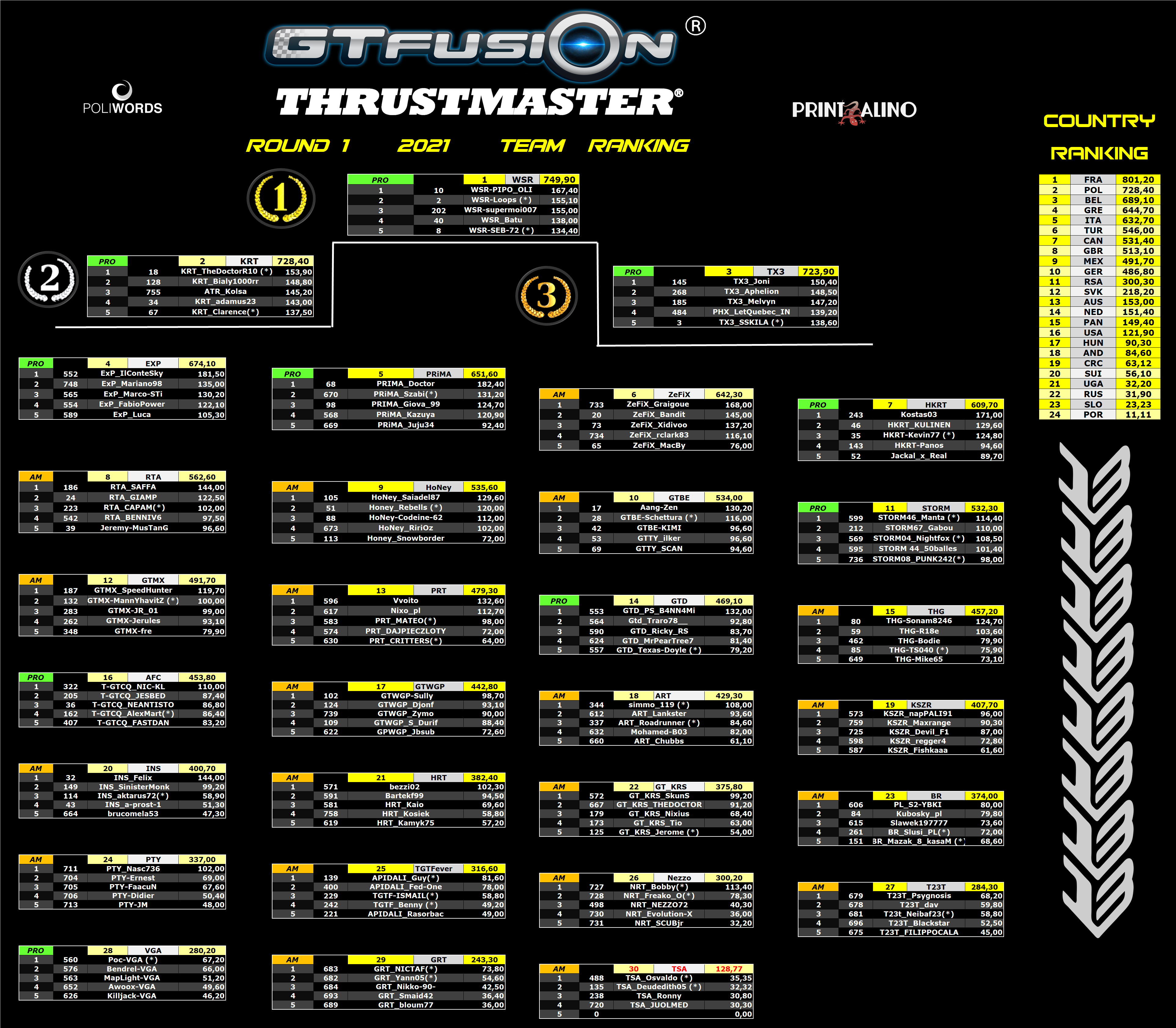 GTfusion GTSport World championship Round 1 2021 Team Country V3